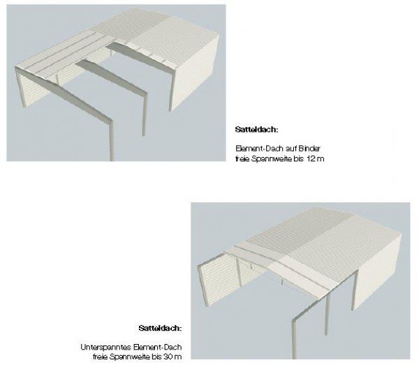 Možne oblike streh