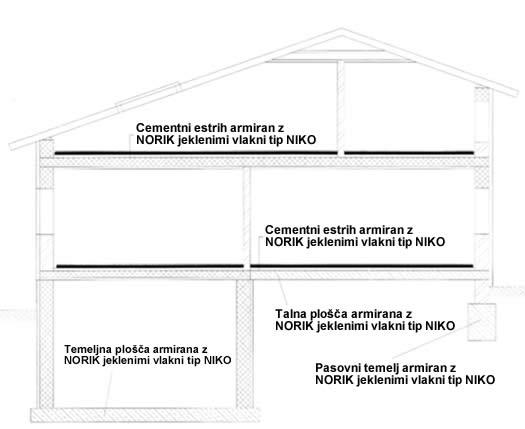 Norik stanovanjska gradnja